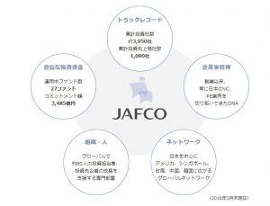 ベンチャーキャピタルとしてジャフコはどうなの?会社概要や評判について徹底解説